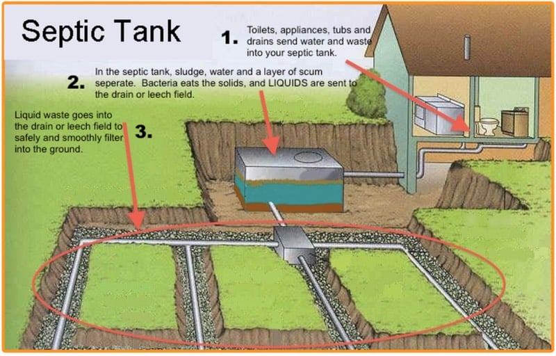 Septic tank function and circuit from house to ground